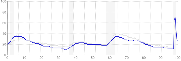 Massachusetts monthly unemployment rate chart from 1990 to November 2020